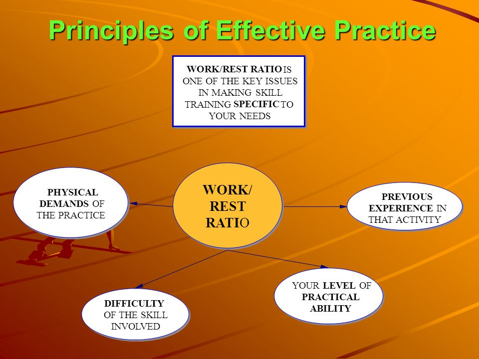 Principles of Effective Practice WORK/ REST RATIO PREVIOUS EXPERIENCE IN THAT ACTIVITY YOUR LEVEL OF PRACTICAL ABILITY DIFFICULTY OF THE SKILL INVOLVE