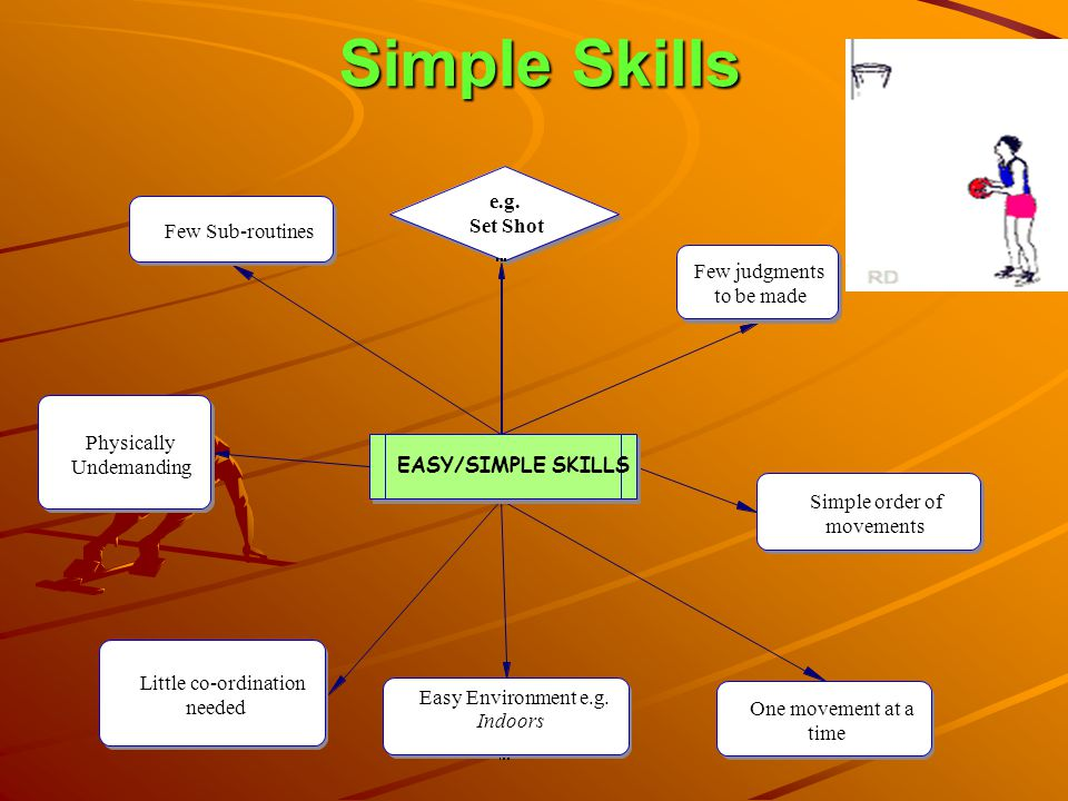 Simple Skills PUSH PASS CHEST PASS HEAD- STAND HEADING SET SHOT HIGH SERVE SIMPLE SKILLS