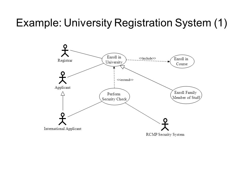 Example: University Registration System (1) Applicant RCMP Security System Perform Security Check Enroll in University Enroll in Course > Enroll Famil
