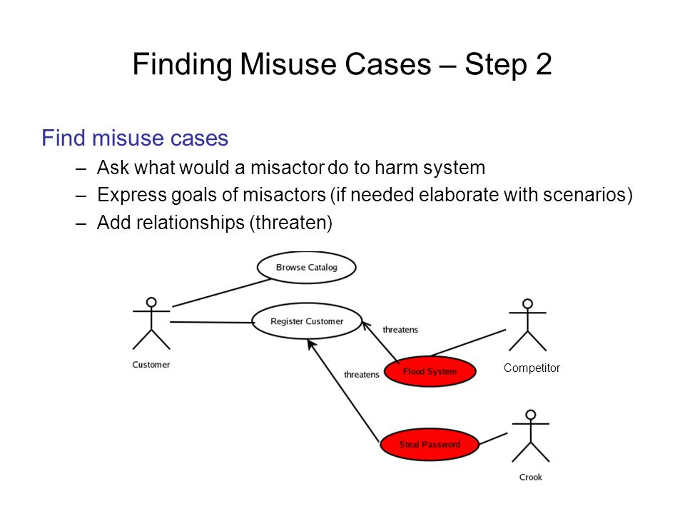 Finding Misuse Cases – Step 2 Find misuse cases –Ask what would a misactor do to harm system –Express goals of misactors (if needed elaborate with sce