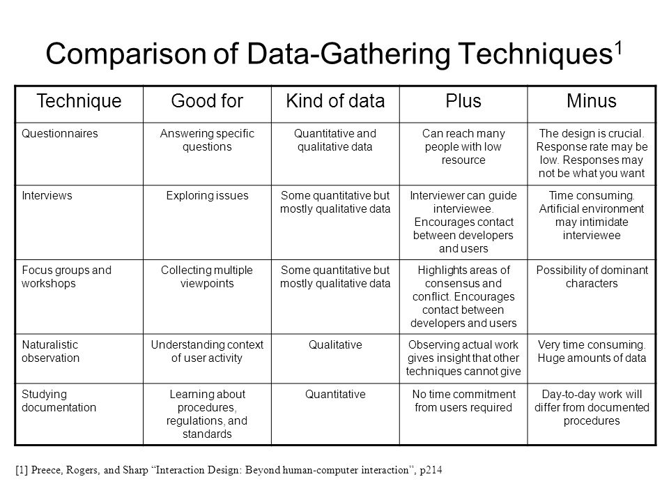Comparison of Data-Gathering Techniques 1 [1] Preece, Rogers, and Sharp Interaction Design: Beyond human-computer interaction, p214 TechniqueGood forK