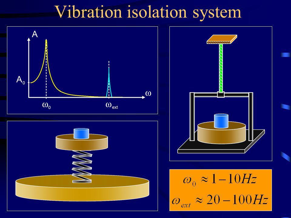 Vibration isolation system