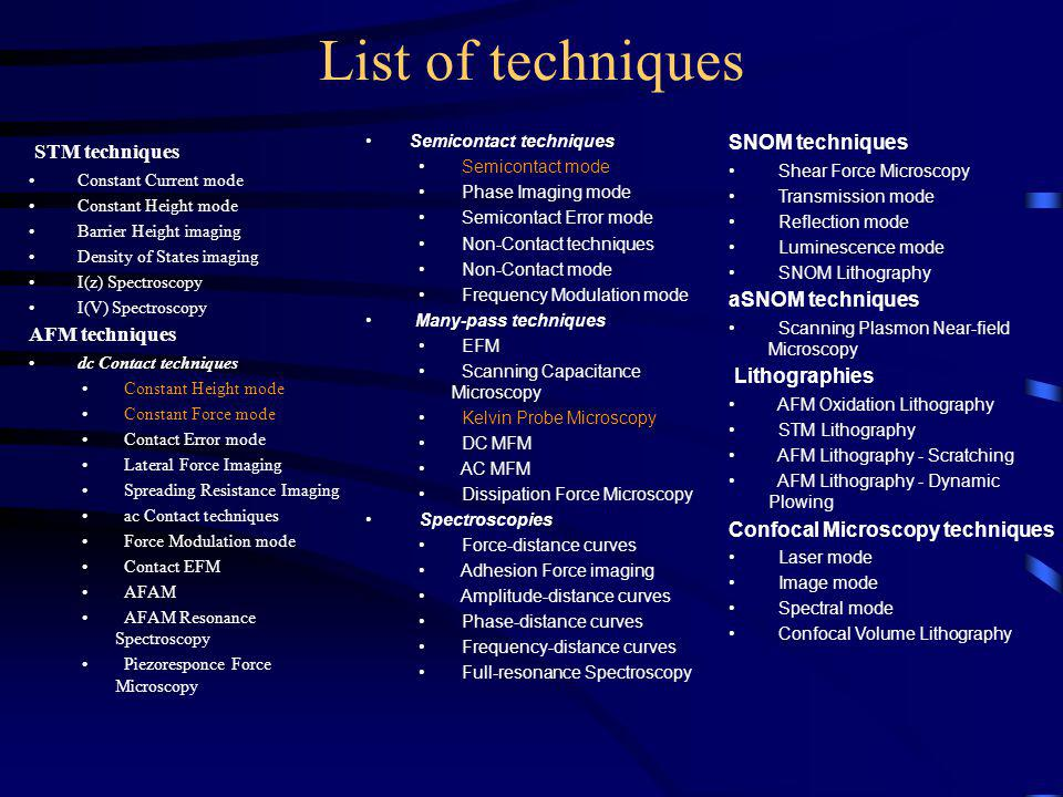 List of techniques STM techniques Constant Current mode Constant Height mode Barrier Height imaging Density of States imaging I(z) Spectroscopy I(V) Spectroscopy AFM techniques dc Contact techniques Constant Height mode Constant Force mode Contact Error mode Lateral Force Imaging Spreading Resistance Imaging ac Contact techniques Force Modulation mode Contact EFM AFAM AFAM Resonance Spectroscopy Piezoresponce Force Microscopy Semicontact techniques Semicontact mode Phase Imaging mode Semicontact Error mode Non-Contact techniques Non-Contact mode Frequency Modulation mode Many-pass techniques EFM Scanning Capacitance Microscopy Kelvin Probe Microscopy DC MFM AC MFM Dissipation Force Microscopy Spectroscopies Force-distance curves Adhesion Force imaging Amplitude-distance curves Phase-distance curves Frequency-distance curves Full-resonance Spectroscopy SNOM techniques Shear Force Microscopy Transmission mode Reflection mode Luminescence mode SNOM Lithography aSNOM techniques Scanning Plasmon Near-field Microscopy Lithographies AFM Oxidation Lithography STM Lithography AFM Lithography - Scratching AFM Lithography - Dynamic Plowing Confocal Microscopy techniques Laser mode Image mode Spectral mode Confocal Volume Lithography