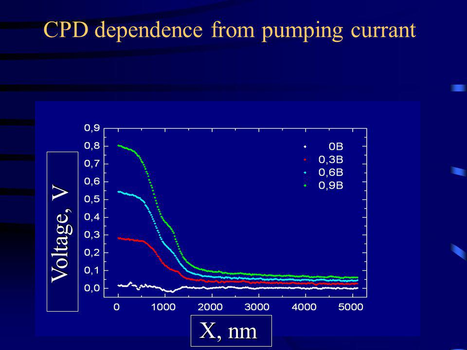 CPD dependence from pumping currant Voltage, V X, nm