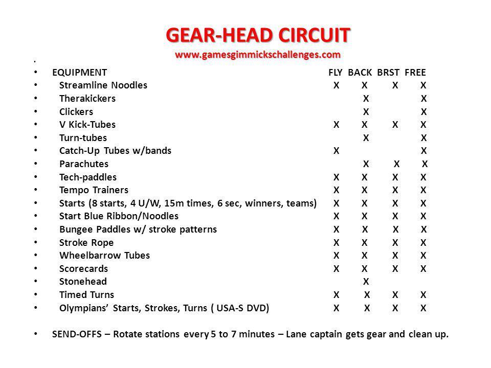 GEAR-HEAD CIRCUIT www.gamesgimmickschallenges.com EQUIPMENTFLY BACK BRST FREE Streamline Noodles X X X X Therakickers X X Clickers X X V Kick-Tubes X X X X Turn-tubes X X Catch-Up Tubes w/bands X X Parachutes X X X Tech-paddles X X X X Tempo Trainers X X X X Starts (8 starts, 4 U/W, 15m times, 6 sec, winners, teams) X X X X Start Blue Ribbon/Noodles X X X X Bungee Paddles w/ stroke patterns X X X X Stroke Rope X X X X Wheelbarrow Tubes X X X X Scorecards X X X X Stonehead X Timed Turns X X X X Olympians Starts, Strokes, Turns ( USA-S DVD) X X X X SEND-OFFS – Rotate stations every 5 to 7 minutes – Lane captain gets gear and clean up.
