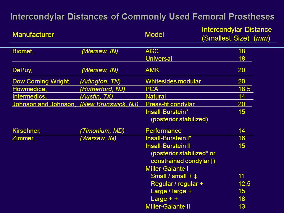 Intercondylar Distances of Commonly Used Femoral Prostheses Biomet, (Warsaw, IN)AGC18 Universal18 DePuy, (Warsaw, IN)AMK20 Dow Corning Wright, (Arlington, TN) Whitesides modular20 Howmedica, (Rutherford, NJ) PCA18.5 Intermedics, (Austin, TX) Natural14 Johnson and Johnson, (New Brunswick, NJ) Press-fit condylar20 Insall-Burstein*15 (posterior stabilized) Kirschner, (Timonium, MD) Performance14 Zimmer, (Warsaw, IN)Insall-Burstein I*16 Insall-Burstein II15 (posterior stabilized* or constrained condylar) Miller-Galante I Small / small + 11 Regular / regular + 12.5 Large / large + 15 Large + + 18 Miller-Galante II13 ManufacturerModel Intercondylar Distance (Smallest Size) (mm)