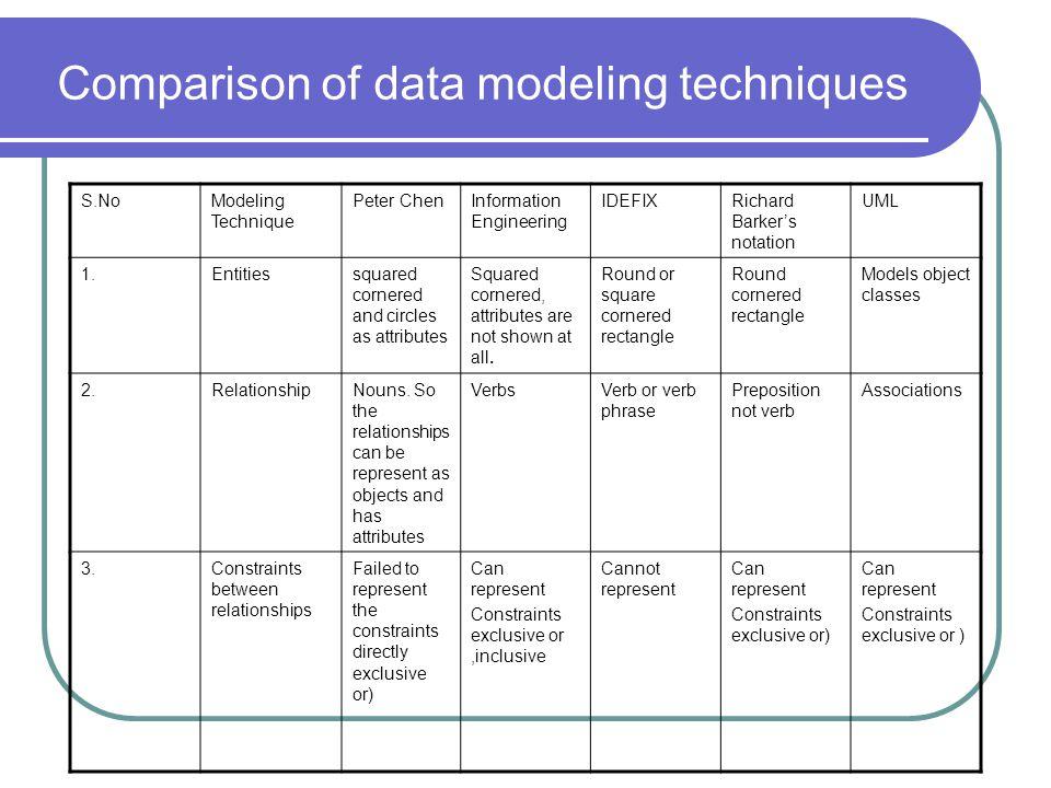 Comparison of data modeling techniques S.NoModeling Technique Peter ChenInformation Engineering IDEFIXRichard Barkers notation UML 1.Entitiessquared c