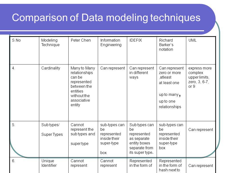 Comparison of Data modeling techniques S.NoModeling Technique Peter ChenInformation Engineering IDEFIXRichard Barkers notation UML 4.CardinalityMany t