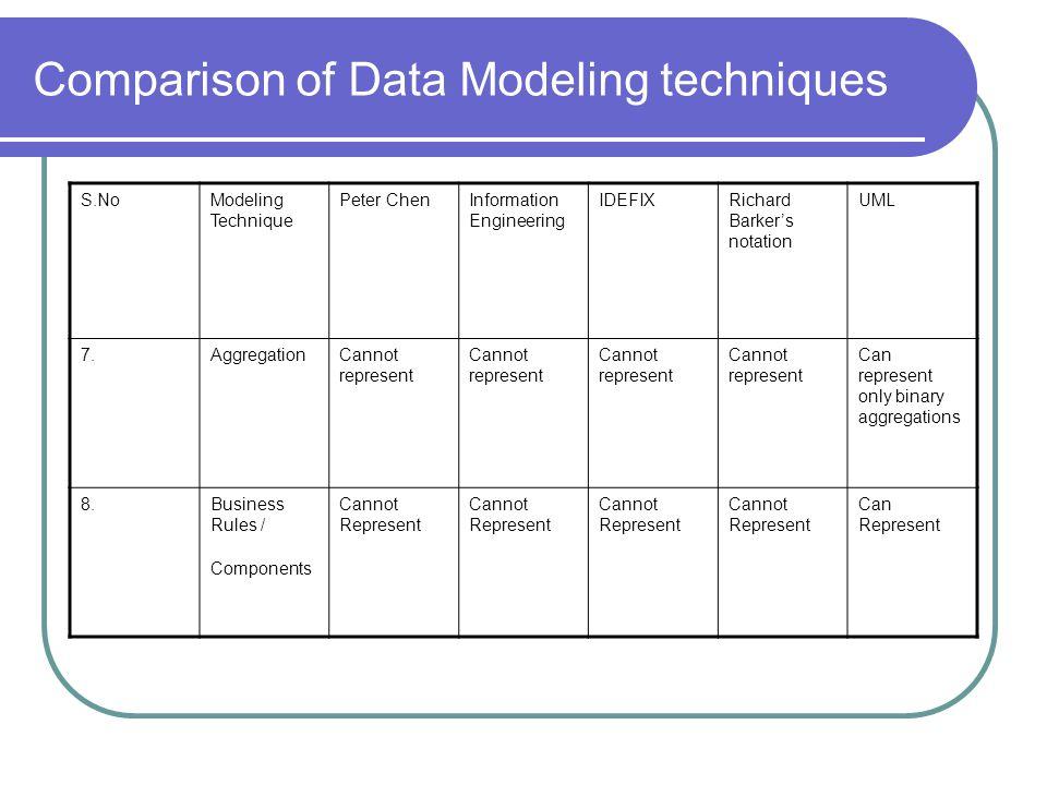 Comparison of Data Modeling techniques S.NoModeling Technique Peter ChenInformation Engineering IDEFIXRichard Barkers notation UML 7.AggregationCannot