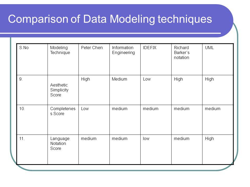 Comparison of Data Modeling techniques S.NoModeling Technique Peter ChenInformation Engineering IDEFIXRichard Barkers notation UML 9. Aesthetic Simpli