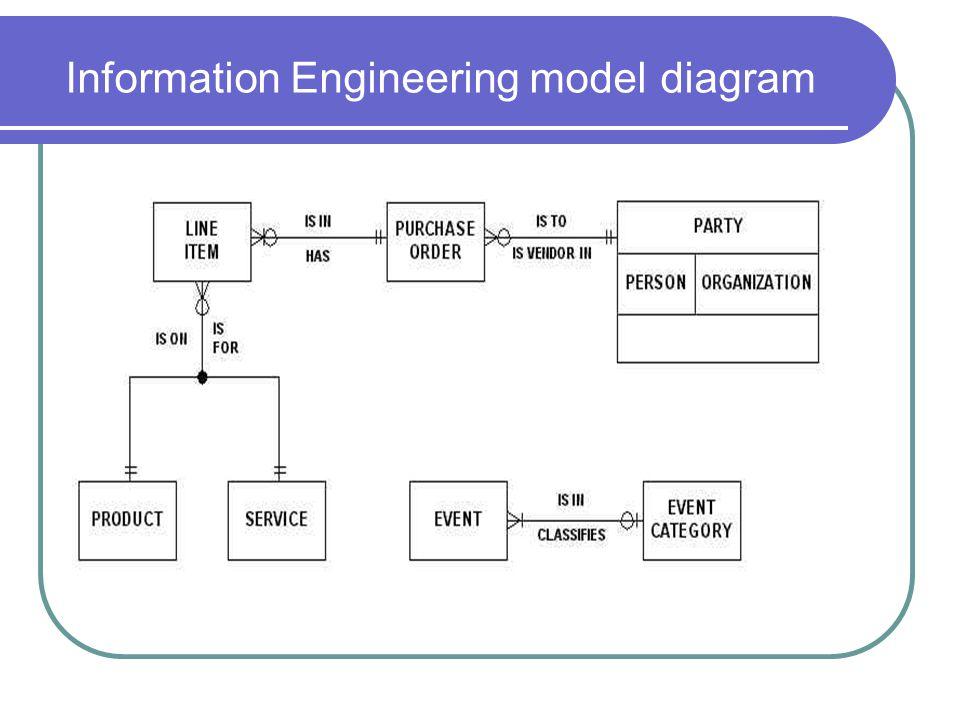 Information Engineering model diagram