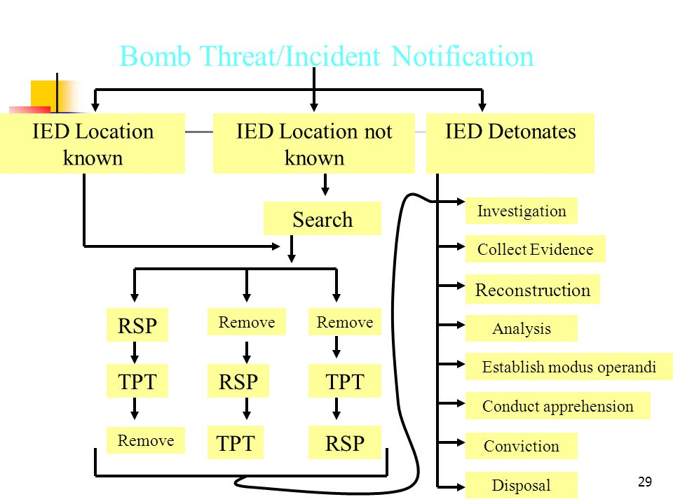 29 Bomb Incident Planning Cycle Bomb Threat/Incident Notification IED Location not known IED Detonates a Search RSP TPT Remove RSP TPT Remove RSP Investigation Collect Evidence Reconstruction Analysis Establish modus operandi Conduct apprehension Conviction Disposal IED Location known