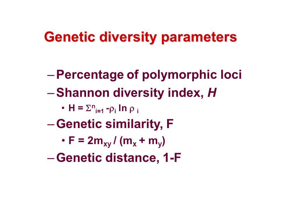 Genetic diversity parameters –Percentage of polymorphic loci –Shannon diversity index, H H = n i=1 - i ln i –Genetic similarity, F F = 2m xy / (m x + m y ) –Genetic distance, 1-F