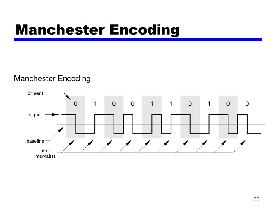 23 Manchester Encoding