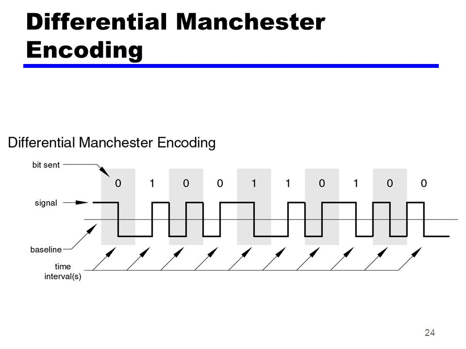 24 Differential Manchester Encoding