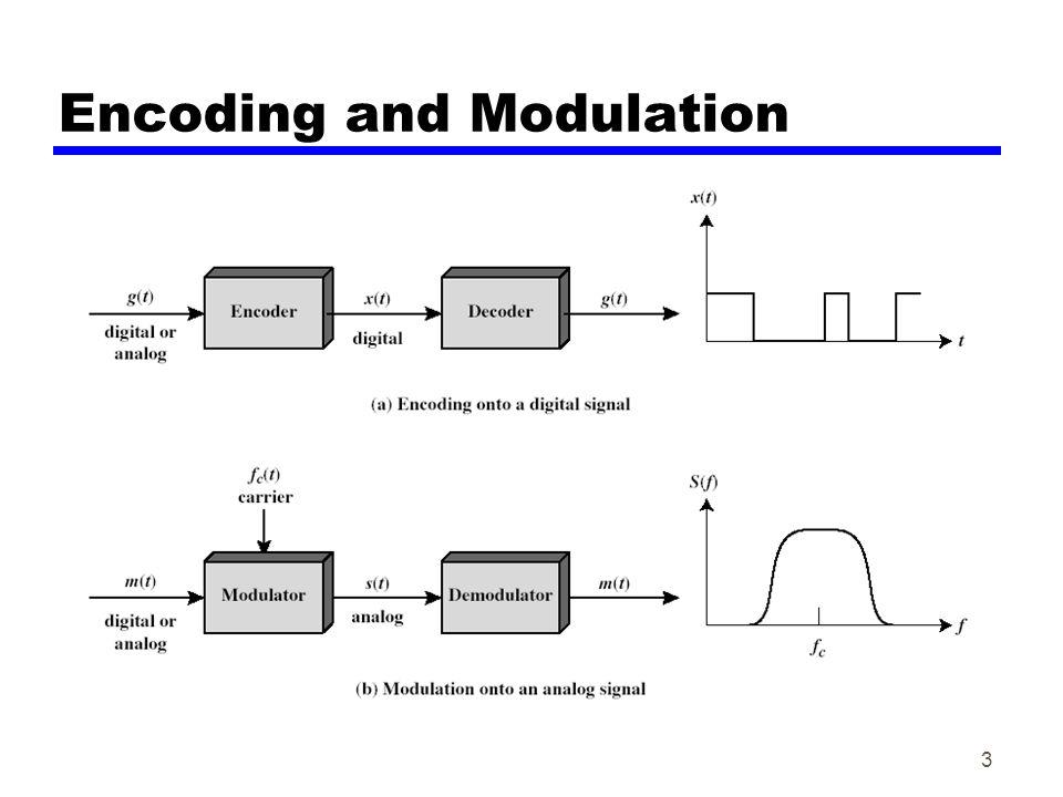 3 Encoding and Modulation