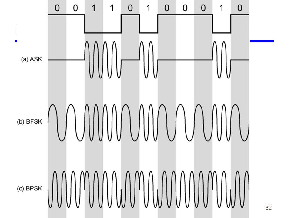 32 Modulation Techniques