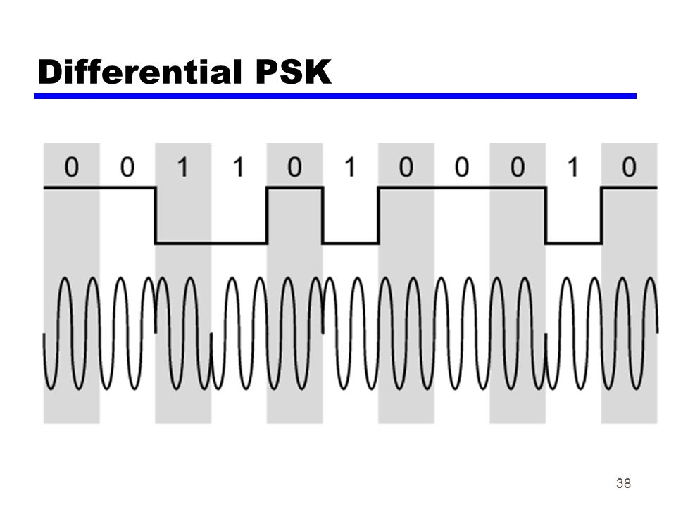 38 Differential PSK