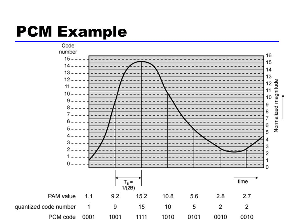 46 PCM Example