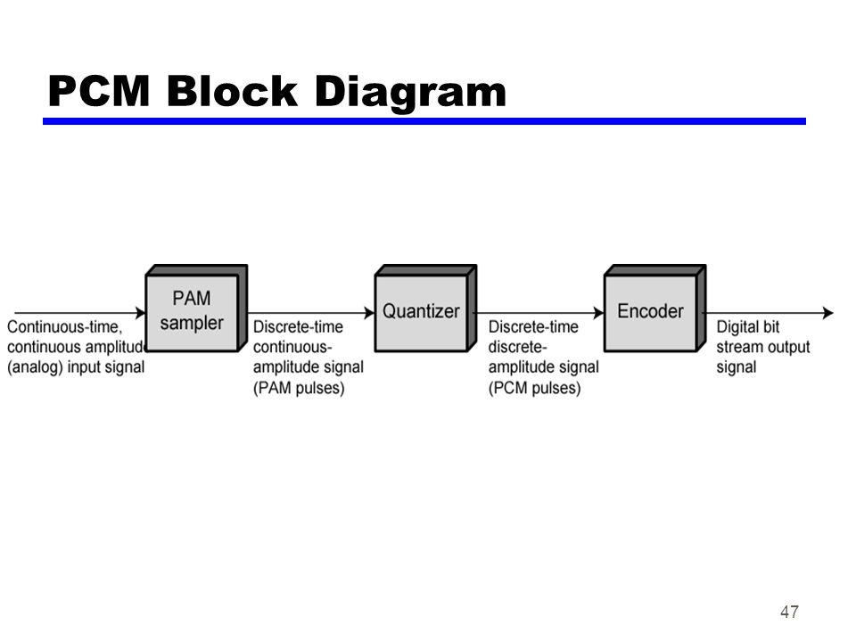 47 PCM Block Diagram