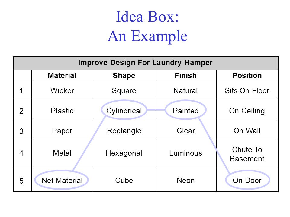 Idea Box: An Example Improve Design For Laundry Hamper MaterialShapeFinishPosition WickerSquareNaturalSits On Floor 1 PlasticCylindricalPaintedOn Ceil