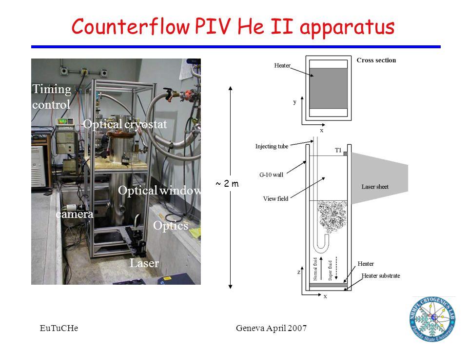 EuTuCHeGeneva April 2007 Counterflow PIV He II apparatus Laser Timing control camera Optics Optical cryostat Optical window ~ 2 m
