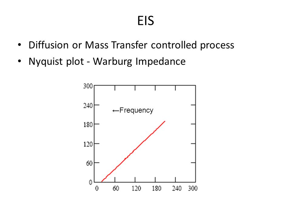 EIS Diffusion or Mass Transfer controlled process Nyquist plot - Warburg Impedance Frequency