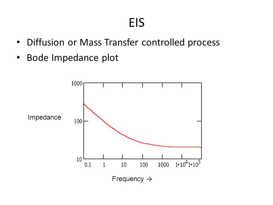 EIS Diffusion or Mass Transfer controlled process Bode Impedance plot Impedance Frequency
