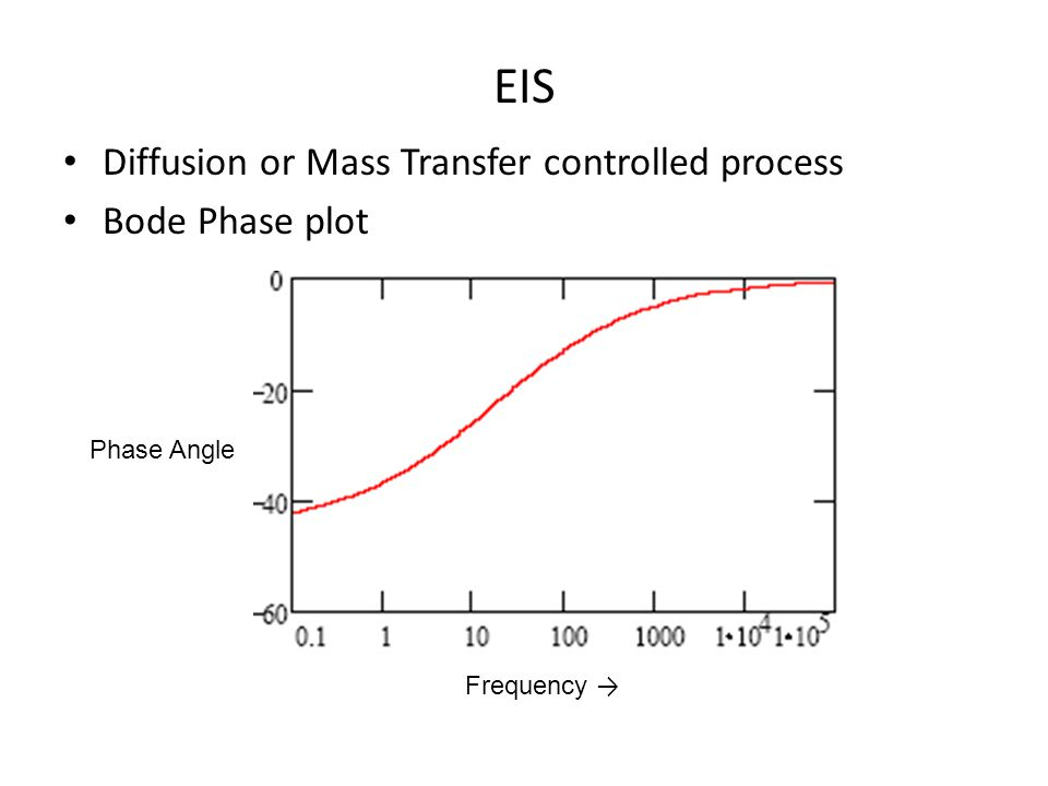 EIS Diffusion or Mass Transfer controlled process Bode Phase plot Phase Angle Frequency