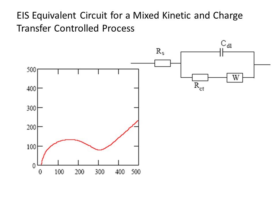 EIS Equivalent Circuit for a Mixed Kinetic and Charge Transfer Controlled Process