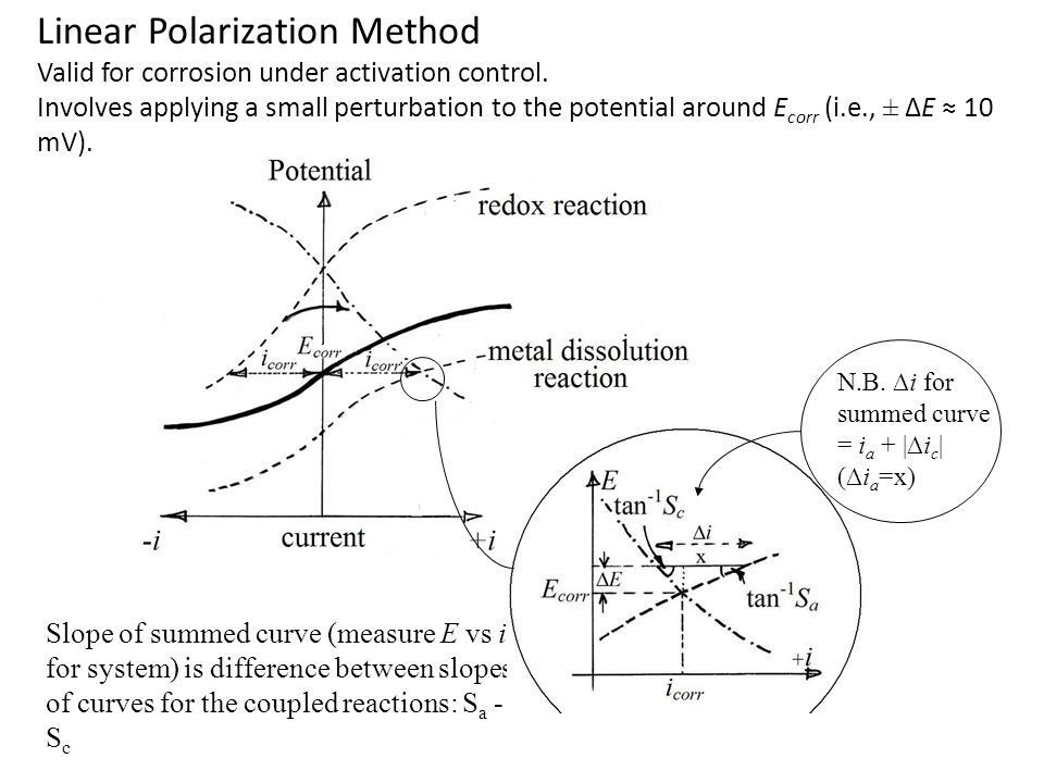 Linear Polarization Method Valid for corrosion under activation control. Involves applying a small perturbation to the potential around E corr (i.e.,
