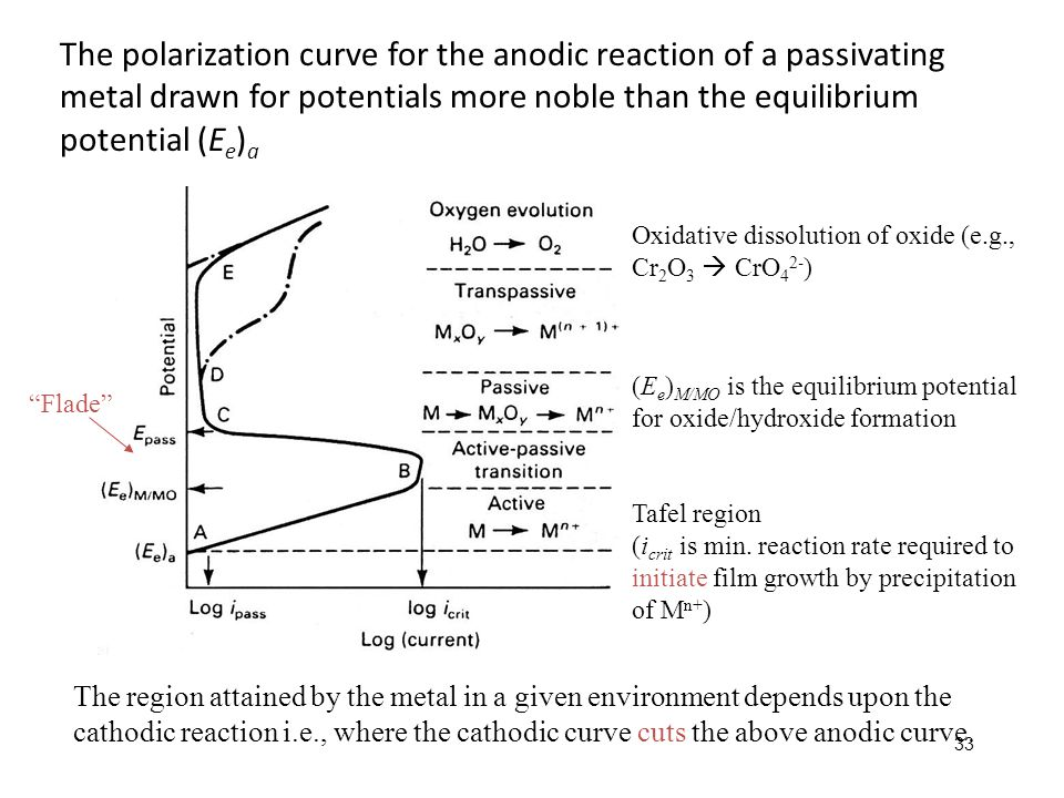 33 The polarization curve for the anodic reaction of a passivating metal drawn for potentials more noble than the equilibrium potential (E e ) a Oxida