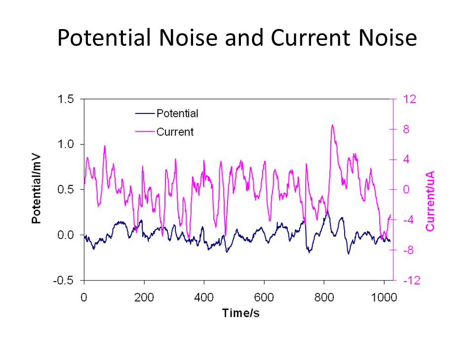 Potential Noise and Current Noise