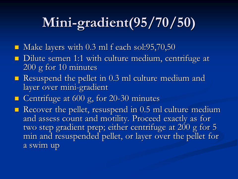 Mini-gradient(95/70/50) Make layers with 0.3 ml f each sol:95,70,50 Make layers with 0.3 ml f each sol:95,70,50 Dilute semen 1:1 with culture medium,