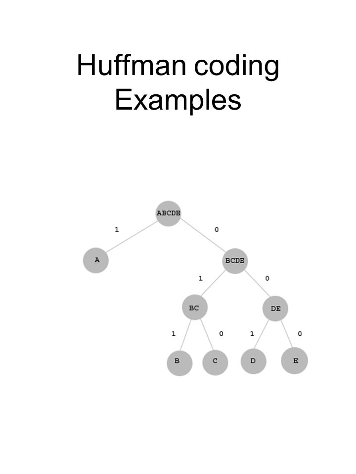 Huffman coding Examples