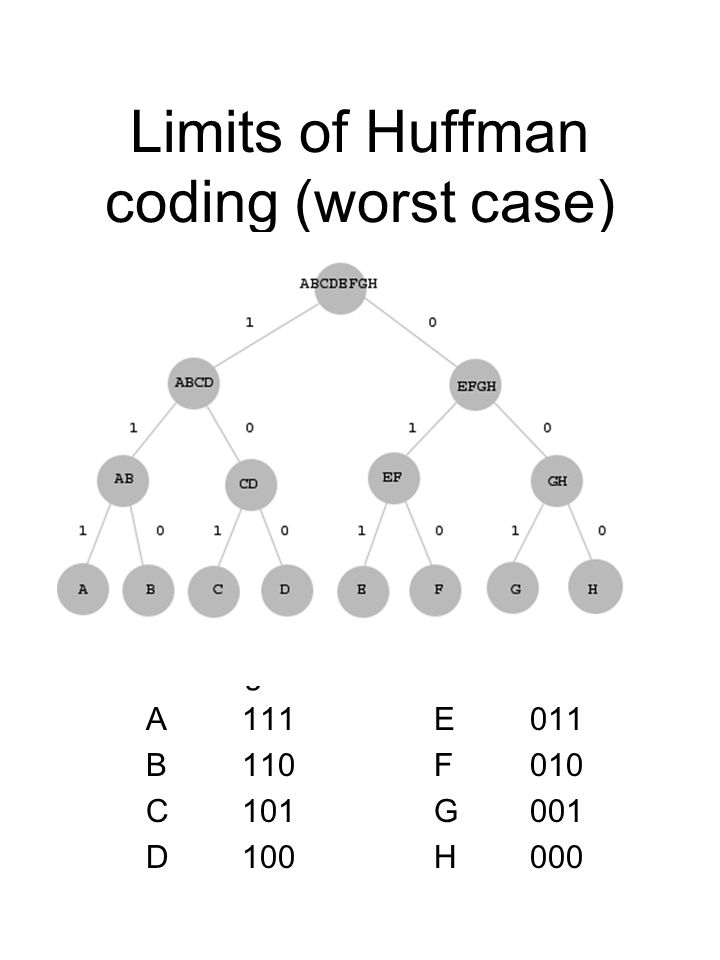 Limits of Huffman coding (worst case) Reading the codes A111E011 B110F010 C101G001 D100H000