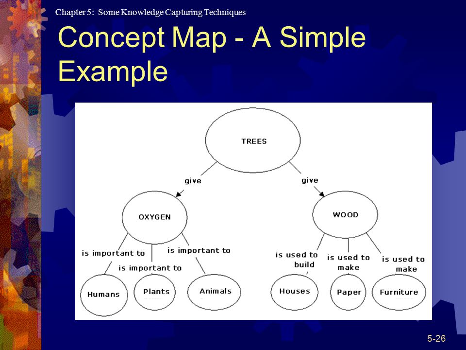 Chapter 5: Some Knowledge Capturing Techniques 5-26 Concept Map - A Simple Example
