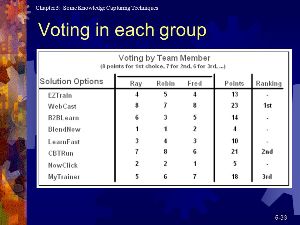 Chapter 5: Some Knowledge Capturing Techniques 5-33 Voting in each group