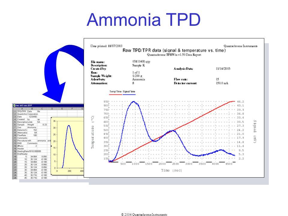 © 2004 Quantachrome Instruments Ammonia TPD