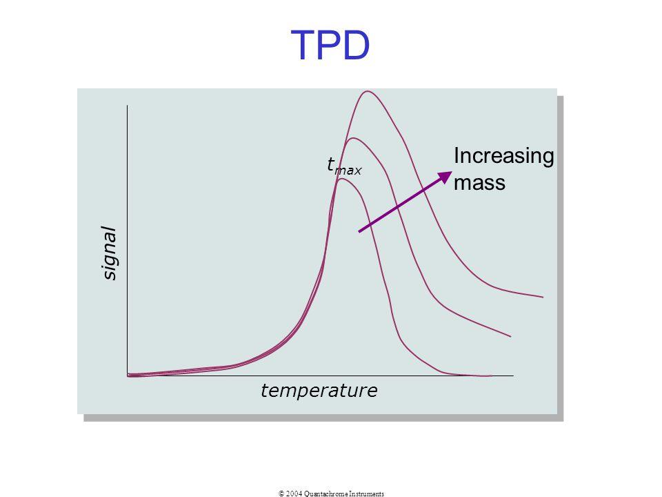 © 2004 Quantachrome Instruments TPD temperature signal t max Increasing mass