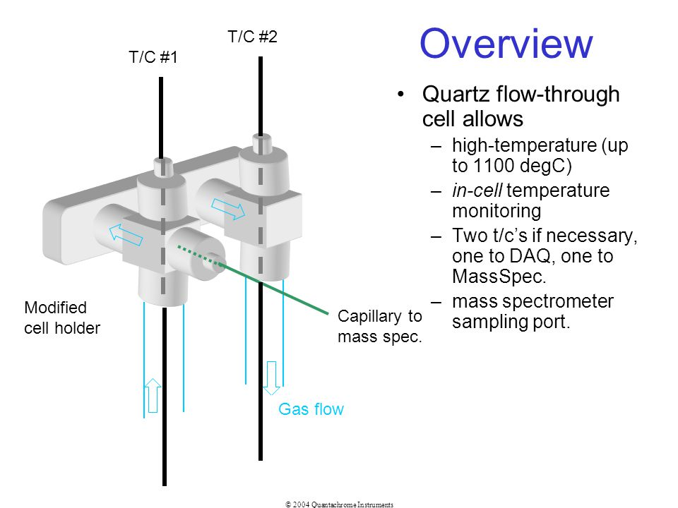 © 2004 Quantachrome Instruments Overview Quartz flow-through cell allows –high-temperature (up to 1100 degC) –in-cell temperature monitoring –Two t/cs