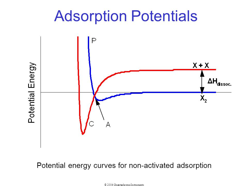 © 2004 Quantachrome Instruments Adsorption Potentials Potential energy curves for non-activated adsorption