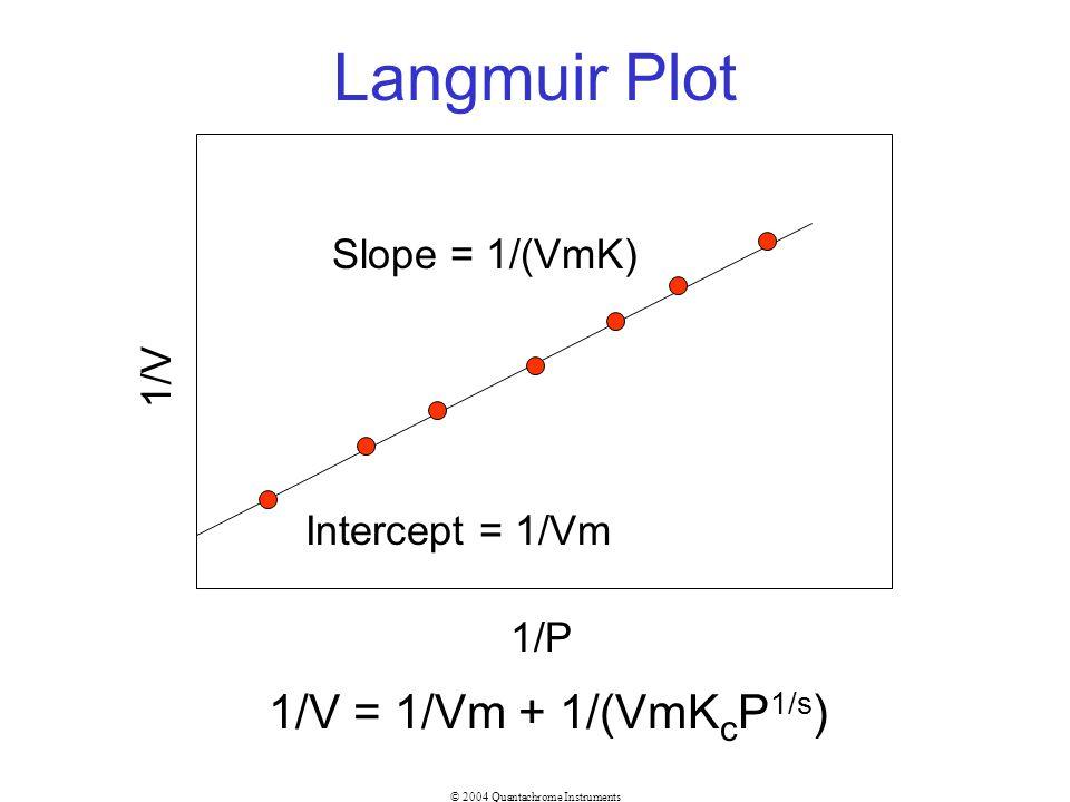 © 2004 Quantachrome Instruments Langmuir Plot 1/P 1/V Slope = 1/(VmK) Intercept = 1/Vm 1/V = 1/Vm + 1/(VmK c P 1/s )