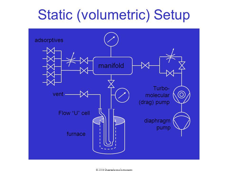 © 2004 Quantachrome Instruments Static (volumetric) Setup furnace manifold adsorptives vent diaphragm pump Turbo- molecular (drag) pump Flow U cell