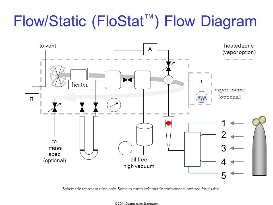 © 2004 Quantachrome Instruments Flow/Static (FloStat ) Flow Diagram 1 2 3 4 5 to mass spec (optional) to vent B A oil-free high vacuum vapor source (o