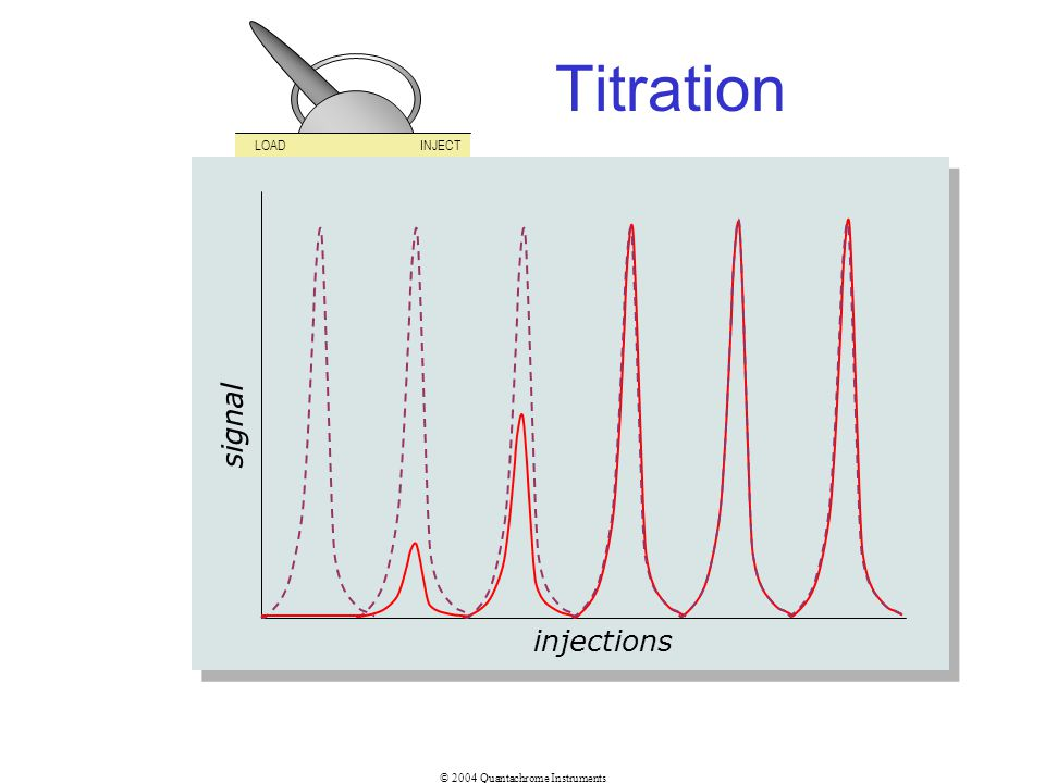 © 2004 Quantachrome Instruments Titration injections signal LOADINJECT