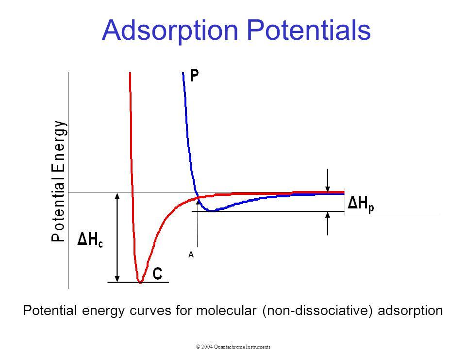 © 2004 Quantachrome Instruments Adsorption Potentials A Potential energy curves for molecular (non-dissociative) adsorption