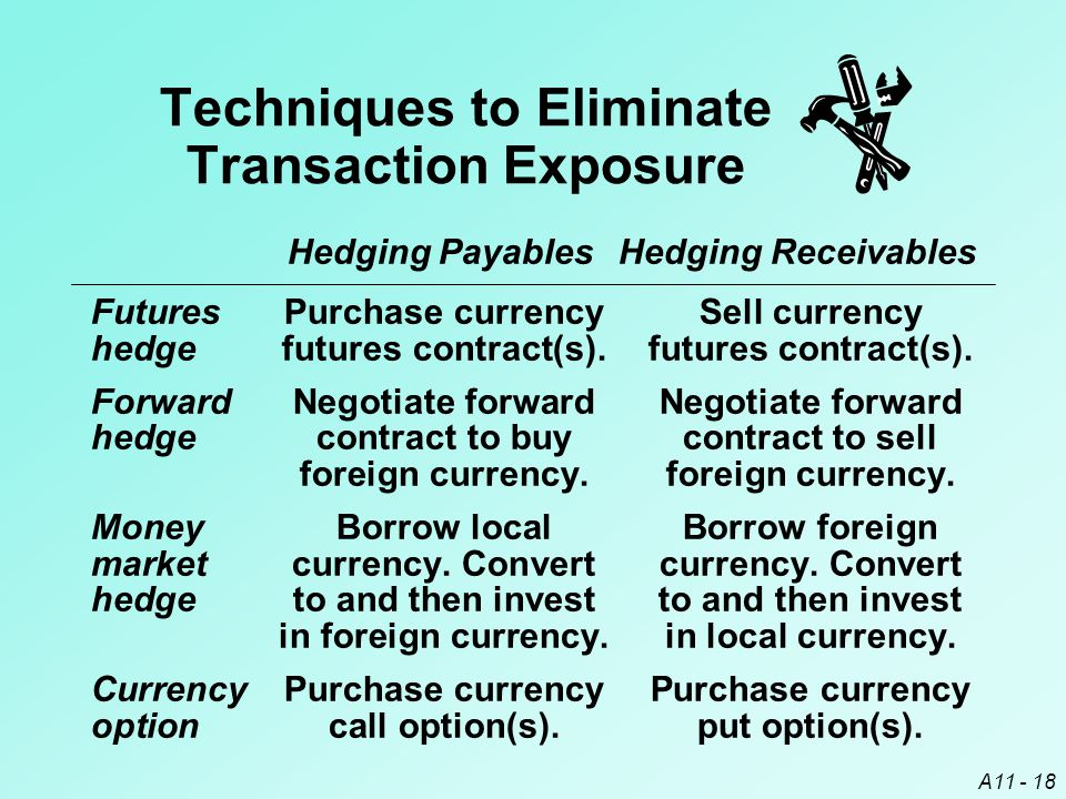 A11 - 18 Hedging Payables Hedging Receivables FuturesPurchase currencySell currency hedgefutures contract(s).futures contract(s).