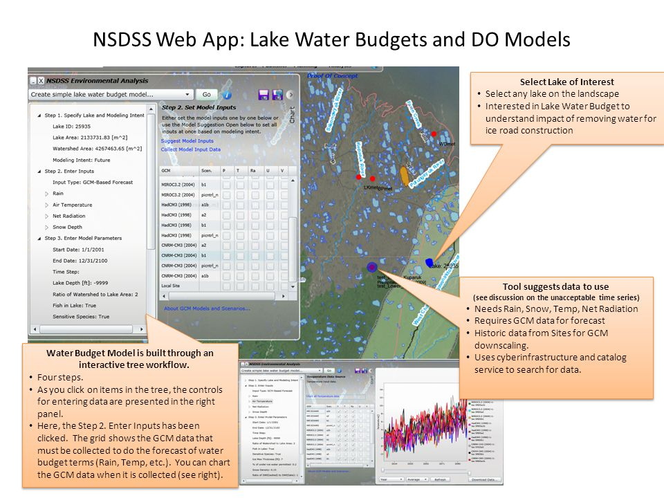 NSDSS Web App: Lake Water Budgets and DO Models Water Budget Model is built through an interactive tree workflow.