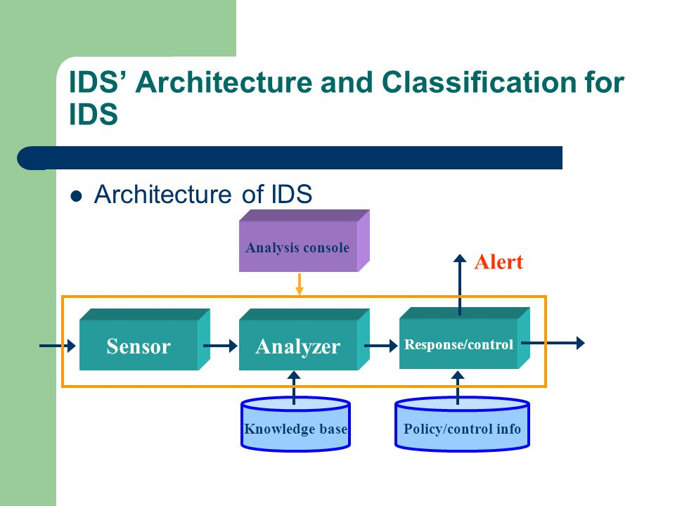 IDS Architecture and Classification for IDS Architecture of IDS SensorAnalyzer Knowledge base Response/control Policy/control info Alert Analysis cons